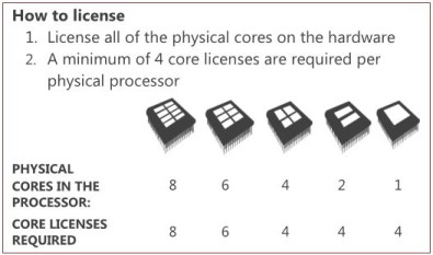 Image extracted from the SQL Server 2012 Licensing Datasheet